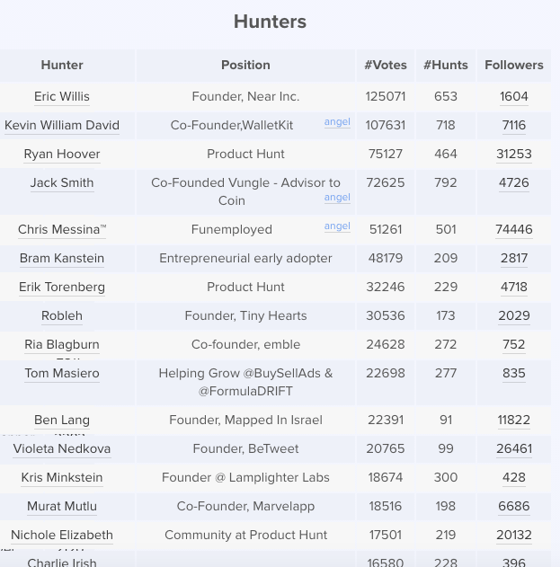 All-time_Leaderboard_-_Product_Hunt