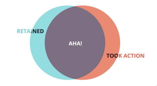 aha venn diagram
