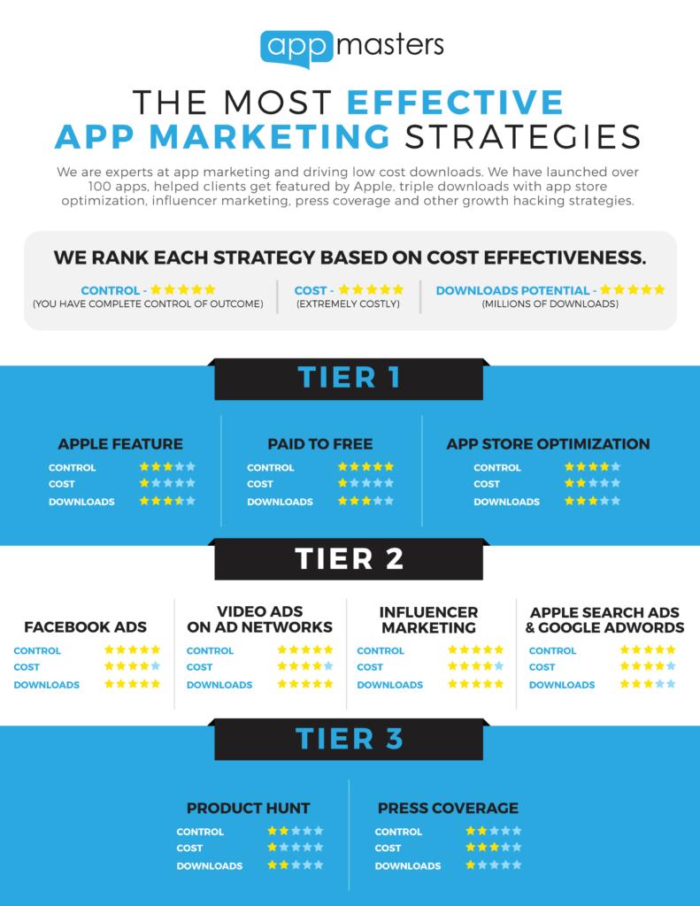 App Marketing Strategies
